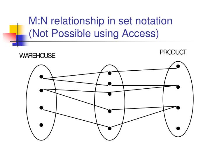M:N relationship in set notation