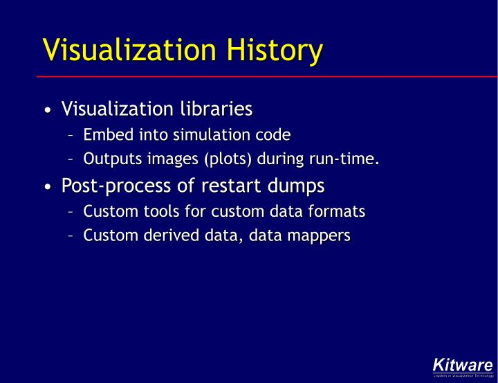visualization history n.