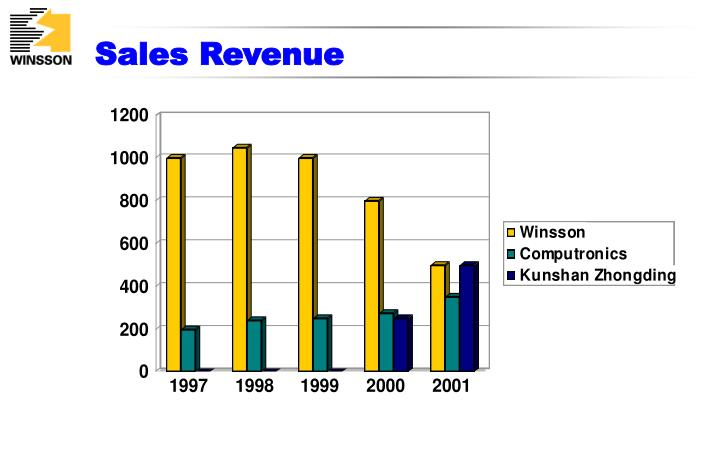 Sales revenue