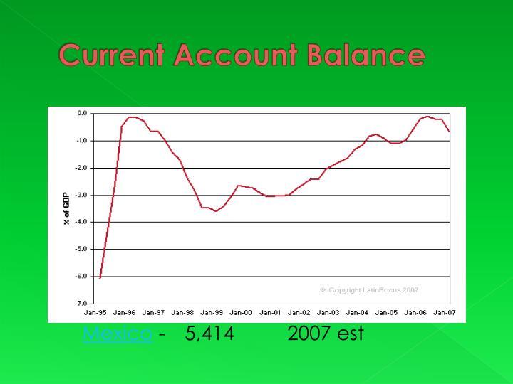 Current Account Balance
