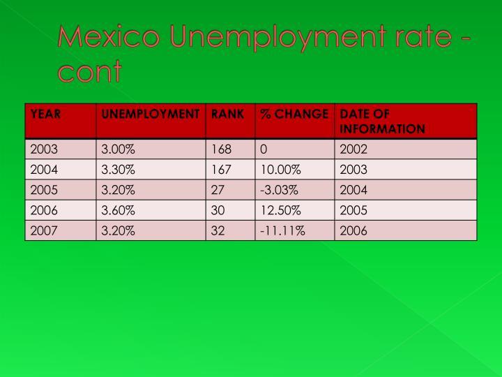 Mexico Unemployment rate -cont