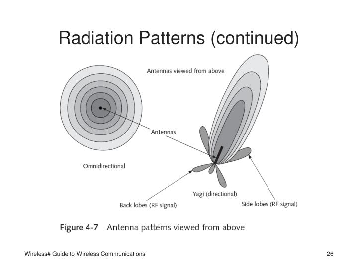 Radiation Patterns (continued)