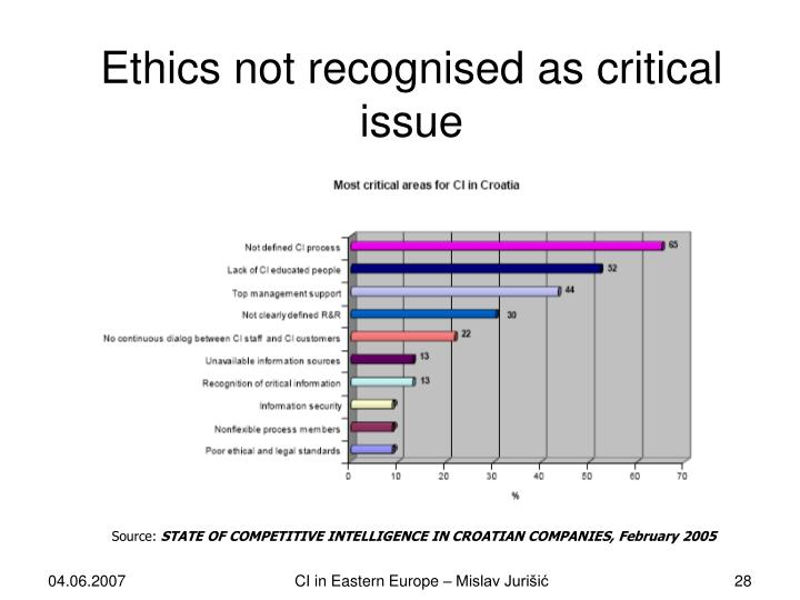 Ethics not recognised as critical issue