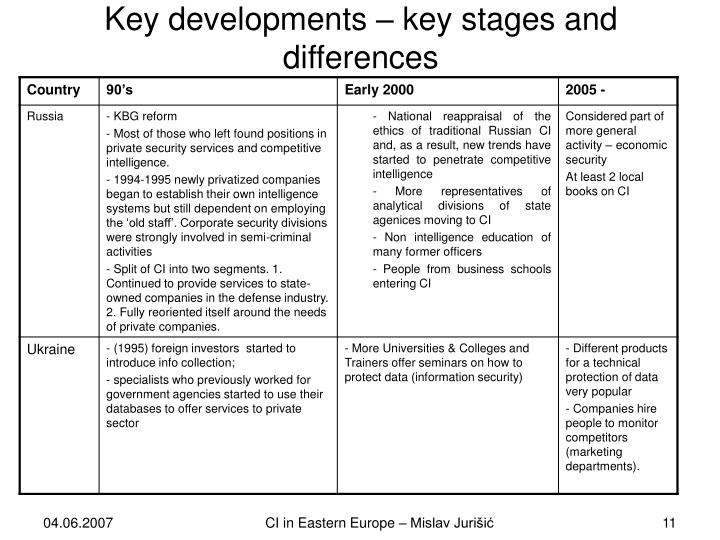 Key developments – key stages and differences