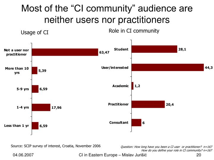 "Most of the ""CI community"" audience are neither users nor practitioners"