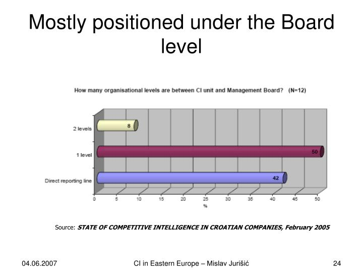 Mostly positioned under the Board level