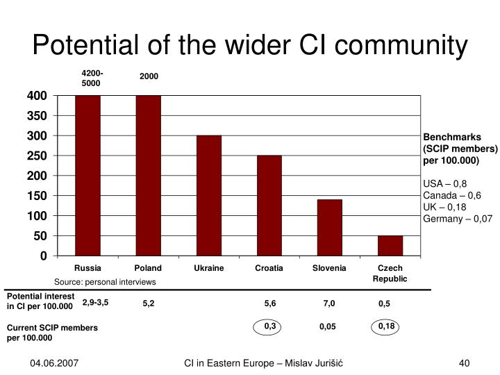 Potential of the wider CI community