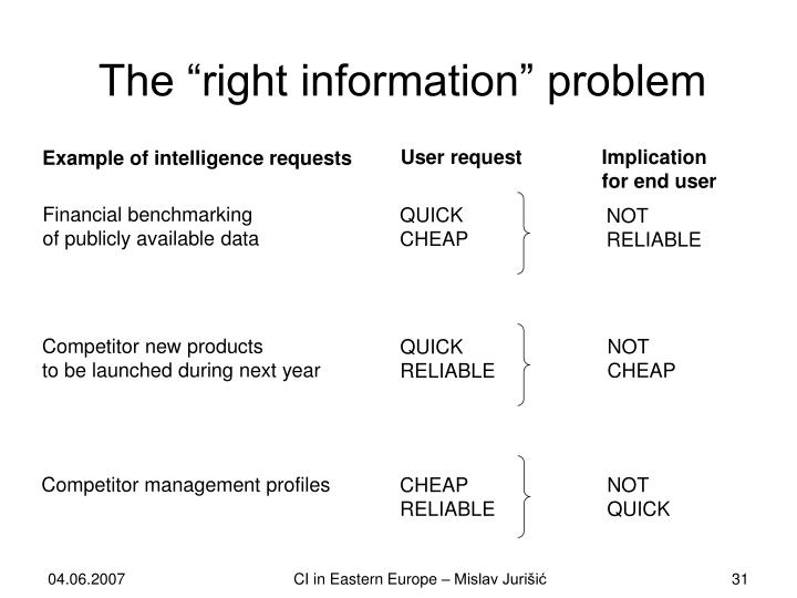 "The ""right information"" problem"