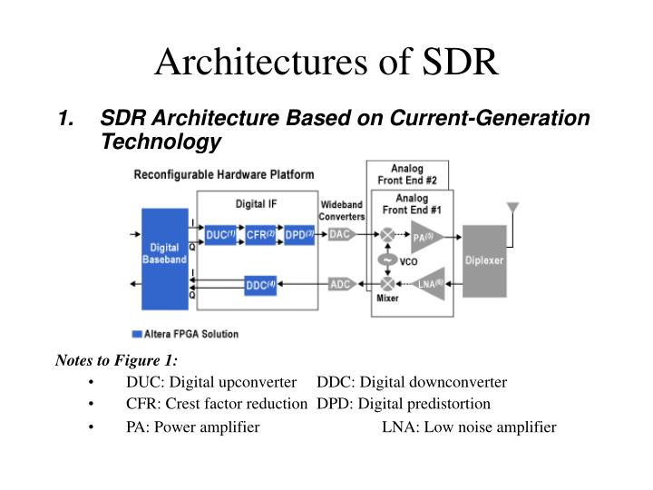 Architectures of SDR