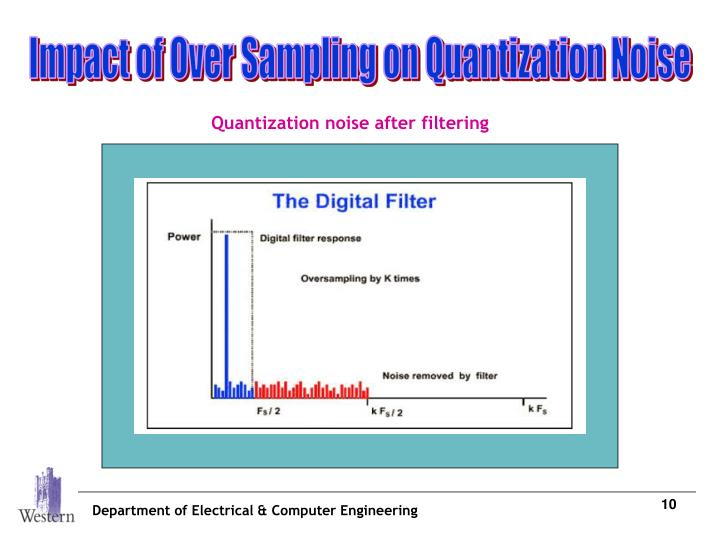 Impact of Over Sampling on Quantization Noise