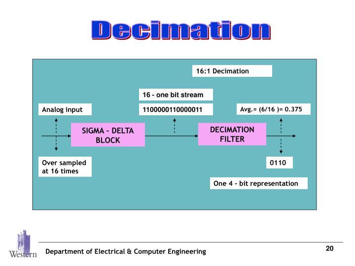 16:1 Decimation