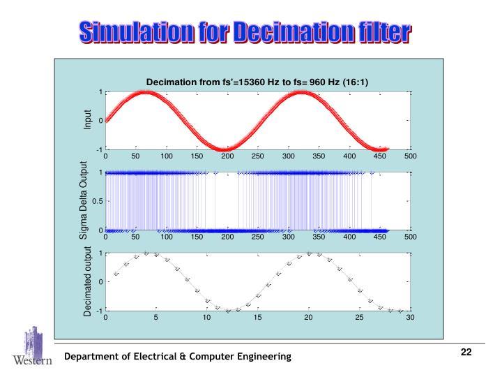 Simulation for Decimation filter