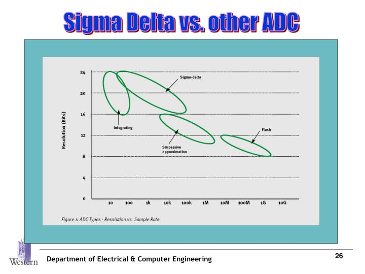 Sigma Delta vs. other ADC
