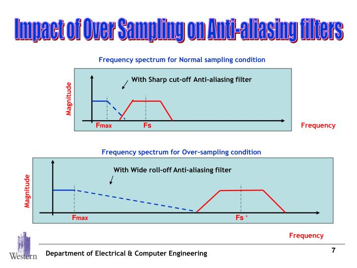 Frequency spectrum for Normal sampling condition