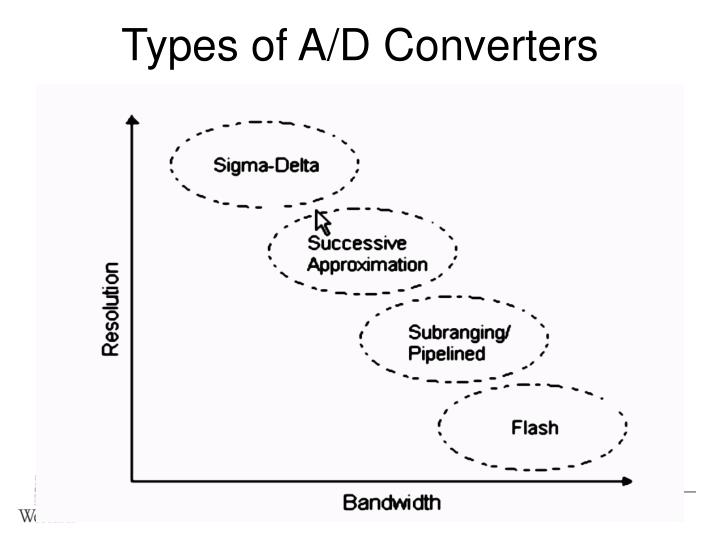 Types of a d converters
