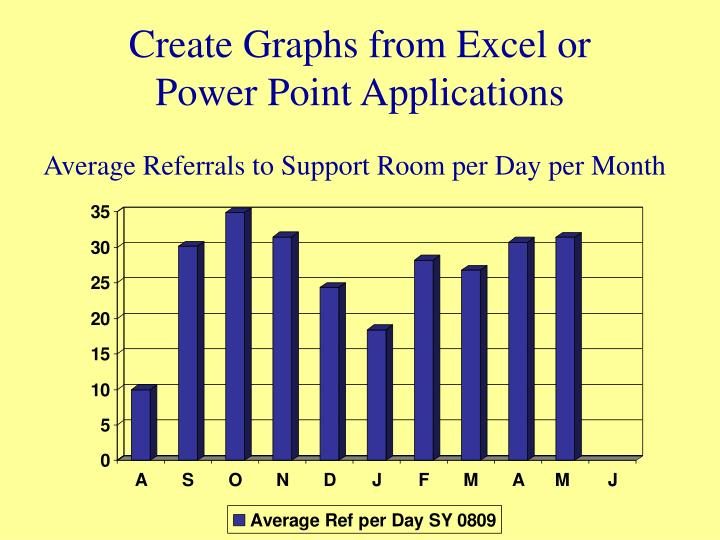 Create Graphs from Excel or