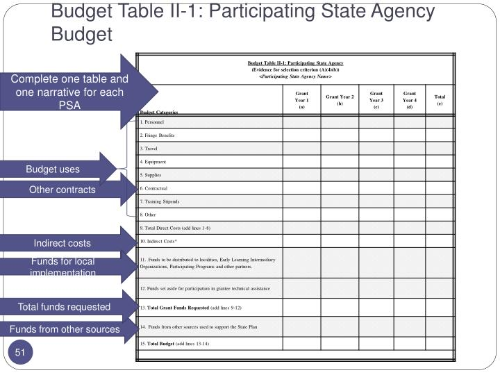 Budget Table II-1: Participating State Agency Budget