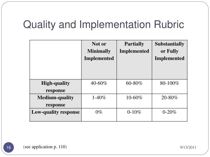 Quality and Implementation Rubric
