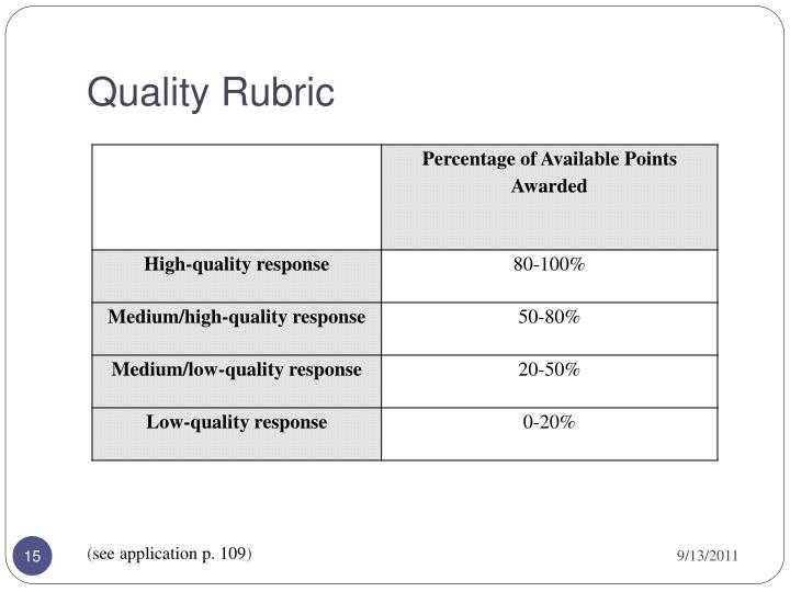 Quality Rubric