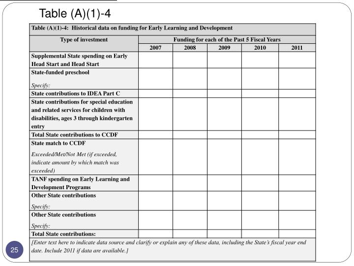 Table (A)(1)-4