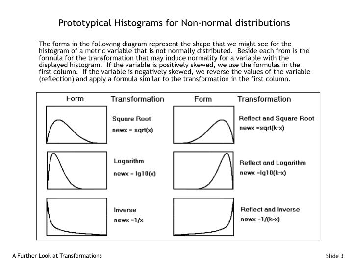 Prototypical histograms for non normal distributions