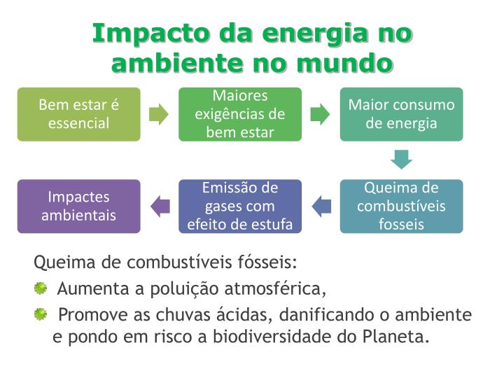 Impacto da energia no ambiente no mundo