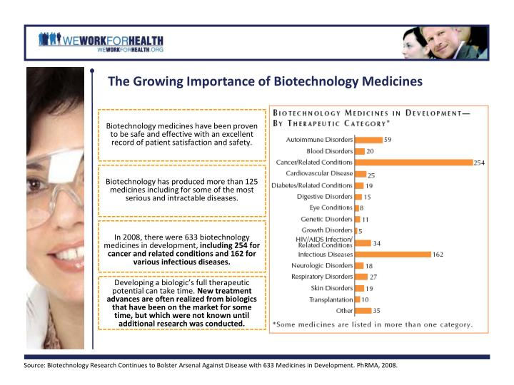 The Growing Importance of Biotechnology Medicines