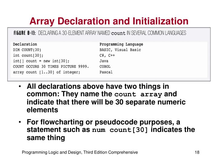 Array Declaration and Initialization