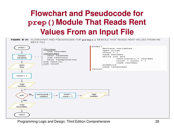 Flowchart and Pseudocode for