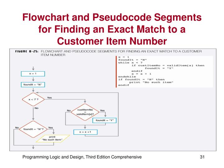 Flowchart and Pseudocode Segments for Finding an Exact Match to a Customer Item Number