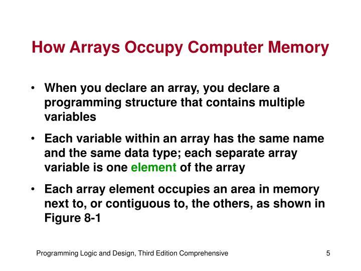 How Arrays Occupy Computer Memory