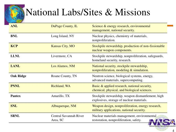 National Labs/Sites & Missions