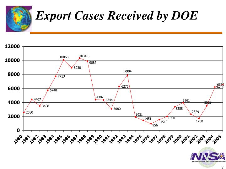 Export Cases Received by DOE