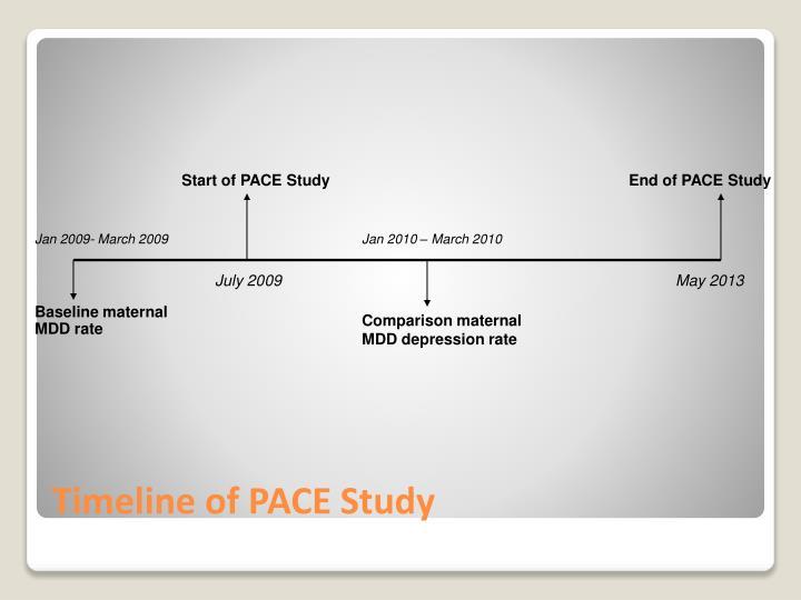 Start of PACE Study