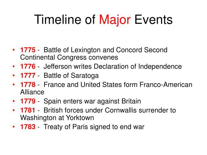 Timeline of major events