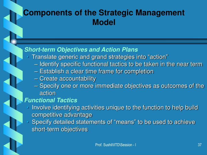 Components of the Strategic Management Model