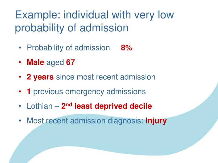 Example: individual with very low probability of admission