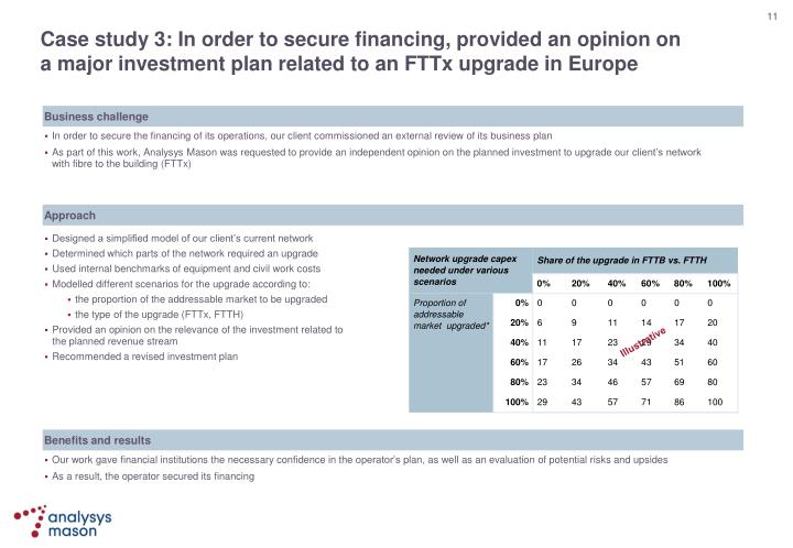 Case study 3: In order to secure financing, provided an opinion on