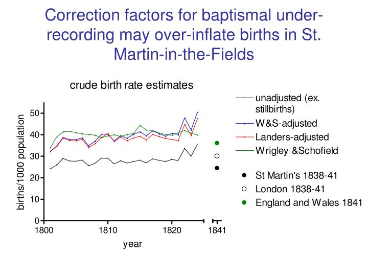Correction factors for baptismal under-recording may over-inflate births in St. Martin-in-the-Fields