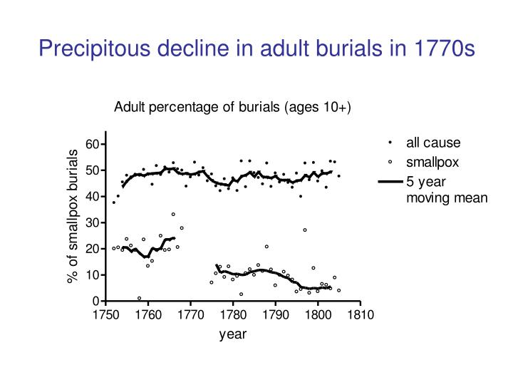 Precipitous decline in adult burials in 1770s