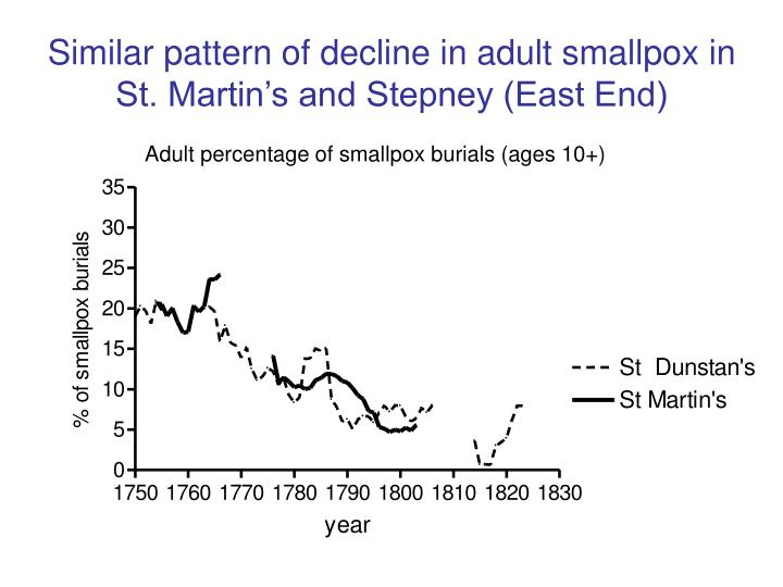 Similar pattern of decline in adult smallpox in St. Martin's and Stepney (East End)