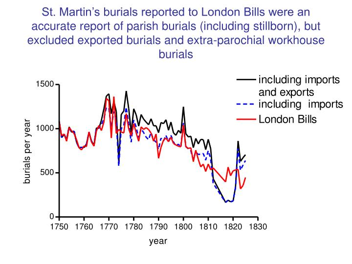St. Martin's burials reported to London Bills were an accurate report of parish burials (including stillborn), but excluded exported burials and extra-parochial workhouse burials