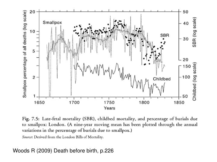 Woods R (2009) Death before birth, p.226