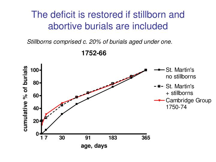 The deficit is restored if stillborn and abortive burials are included