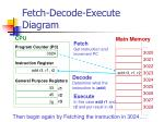 fetch decode execute diagram