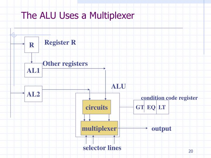 The ALU Uses a Multiplexer