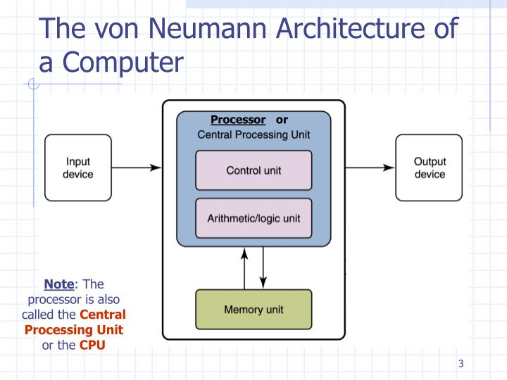 The von neumann architecture of a computer