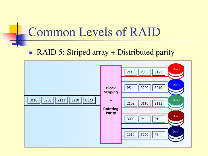 Common Levels of RAID