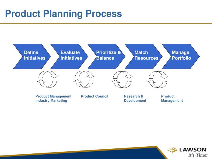 Product Planning Process