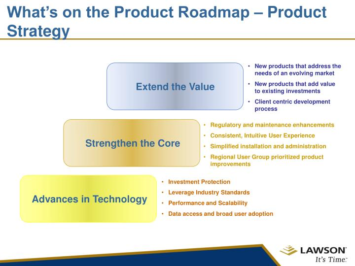 What's on the Product Roadmap – Product Strategy